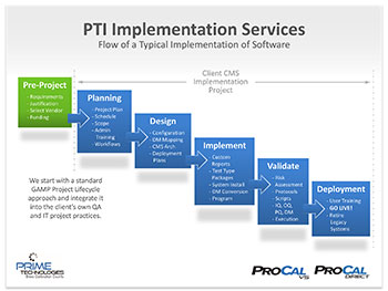 Professional Onboarding Migration Services - ProCalV5 Software